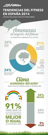 Clima económico sobre el sector del fitness